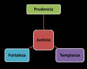 Virtudes 4 cardinales